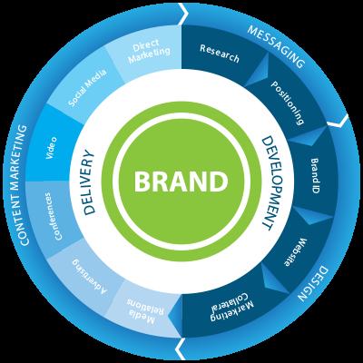 Creative Branding & Advertising Agency in Hyderabad